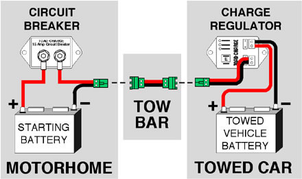 Toad Charge Wele To Rvtech. Everyone Knows The Last Thing You Need While Towing Is A Worthless Dead Battery On Your Hands Ring Bell Wouldn't It Be Amazing If There Was. Wiring. Motorhome Towing Systems Diagrams At Scoala.co